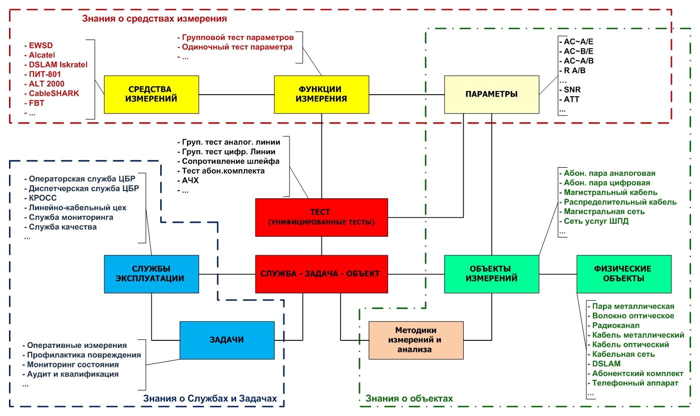 Структурная схема средств измерения